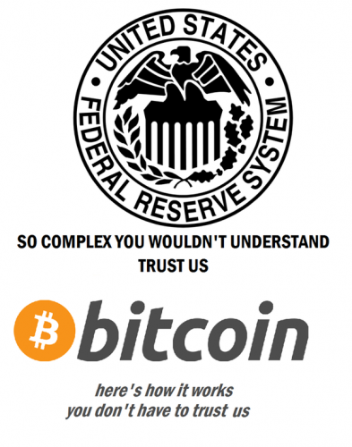 Bitcoin vs Federal Reserve