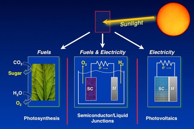 solar-conversions