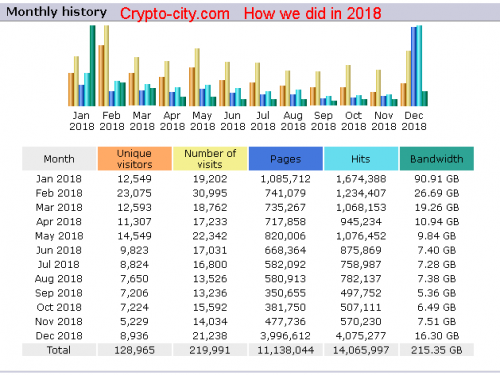 Crypto-city-2018 Year in Review